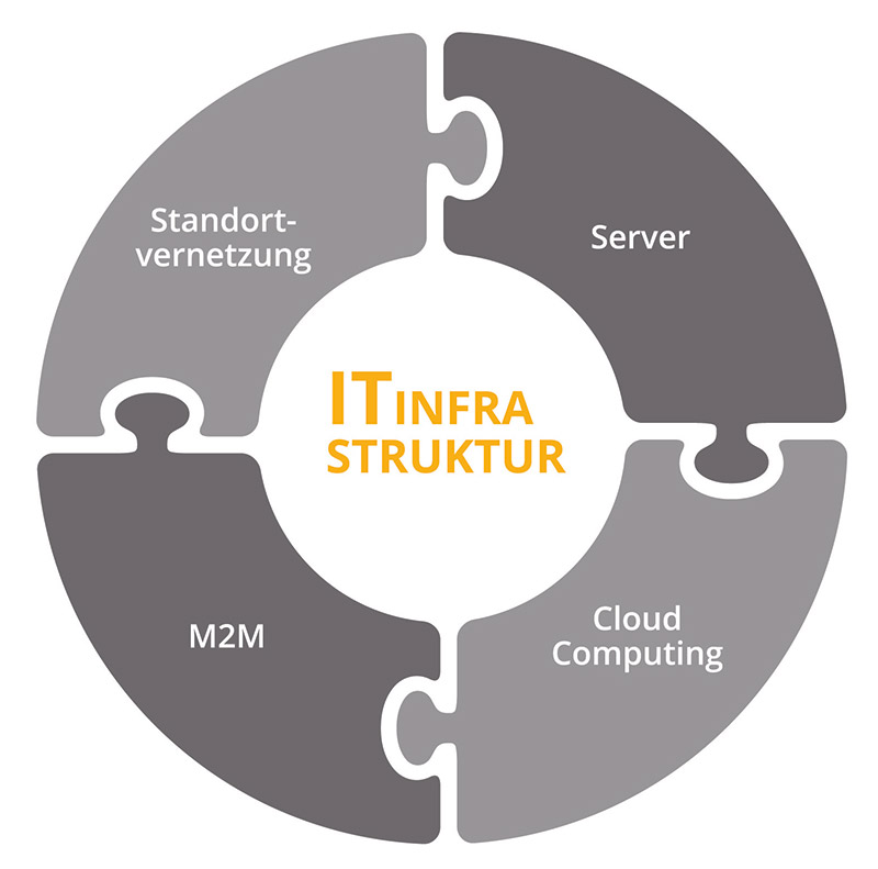 Lösungen IT Infrastruktur