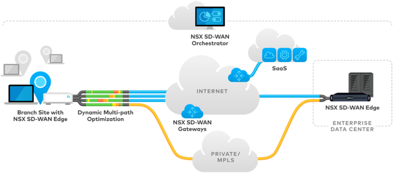 velocloud-hybrid-wan-cloud