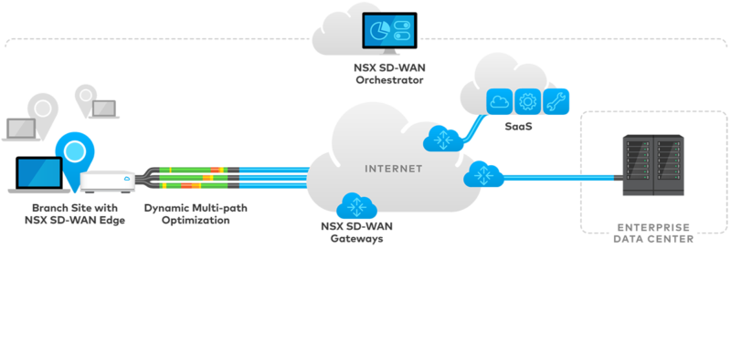 velocloud-internet-as-wan-cloud
