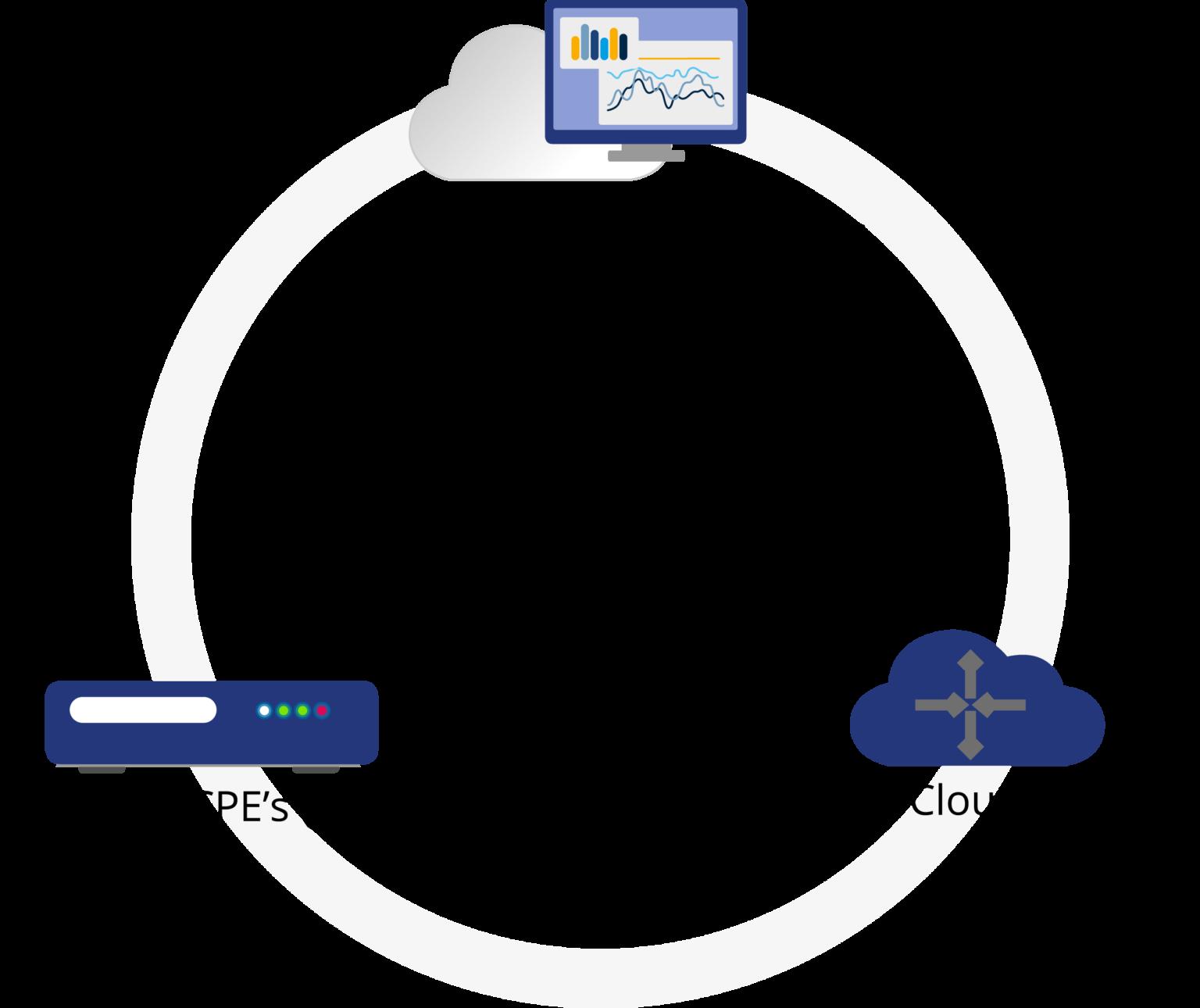 SD-WAN Komponenten