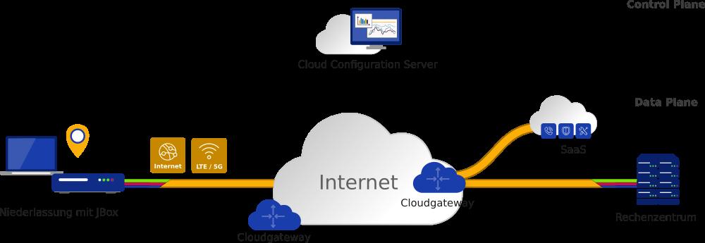sdwan internet Modell