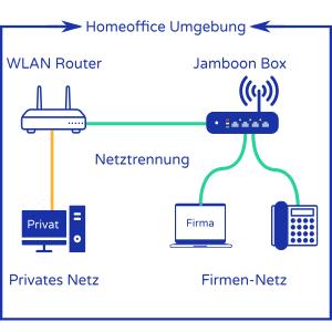 Homeoffice Umgebung - Netztrennung Grafik