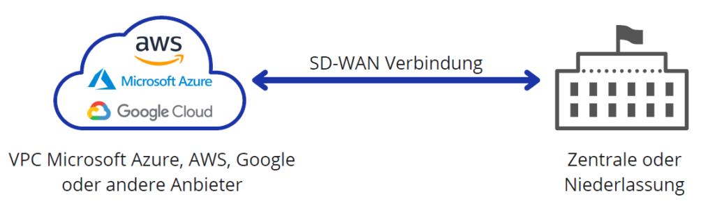SD-WAN Vernetzung Cloud Grafik